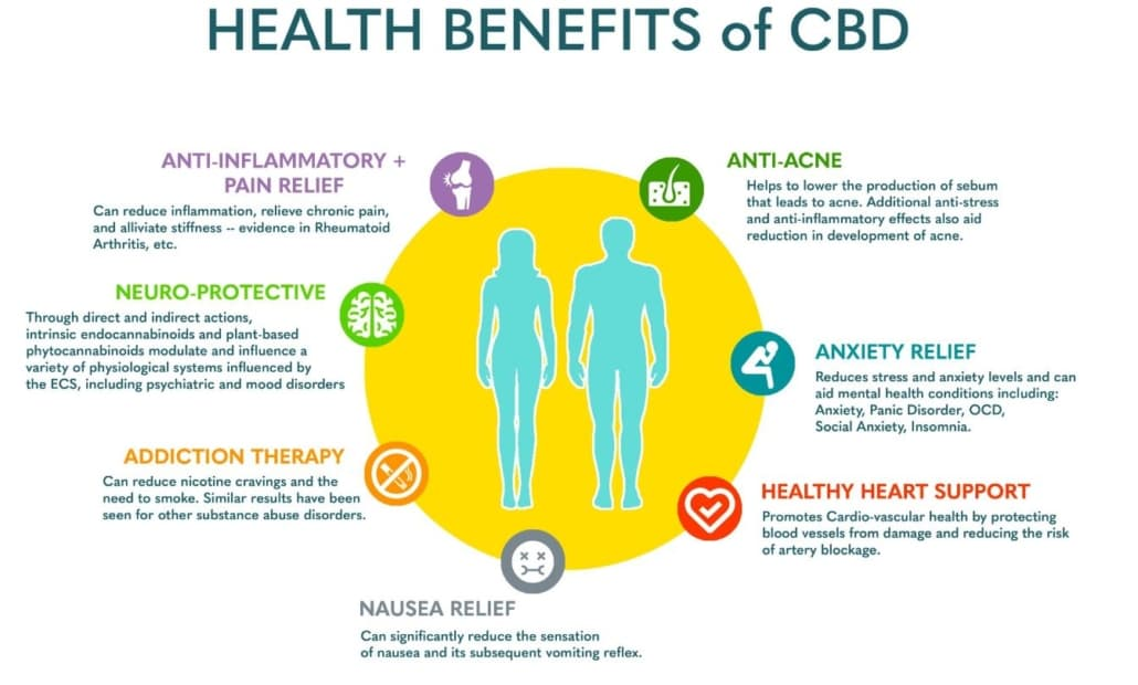A visual aid of benefits of using CBD oil in Canada