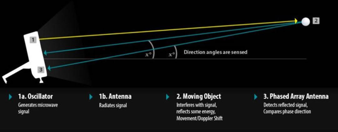 Doppler Launch Monitors