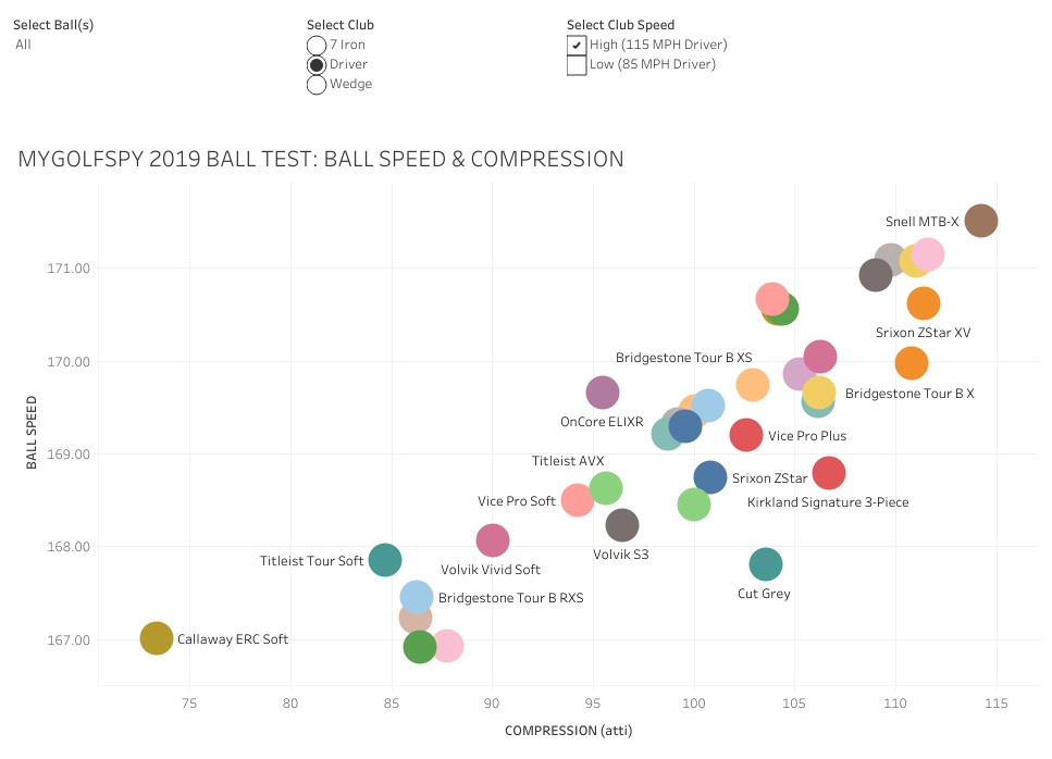 Golf Ball Compression vs. Swing Speed - A Match Made In ...